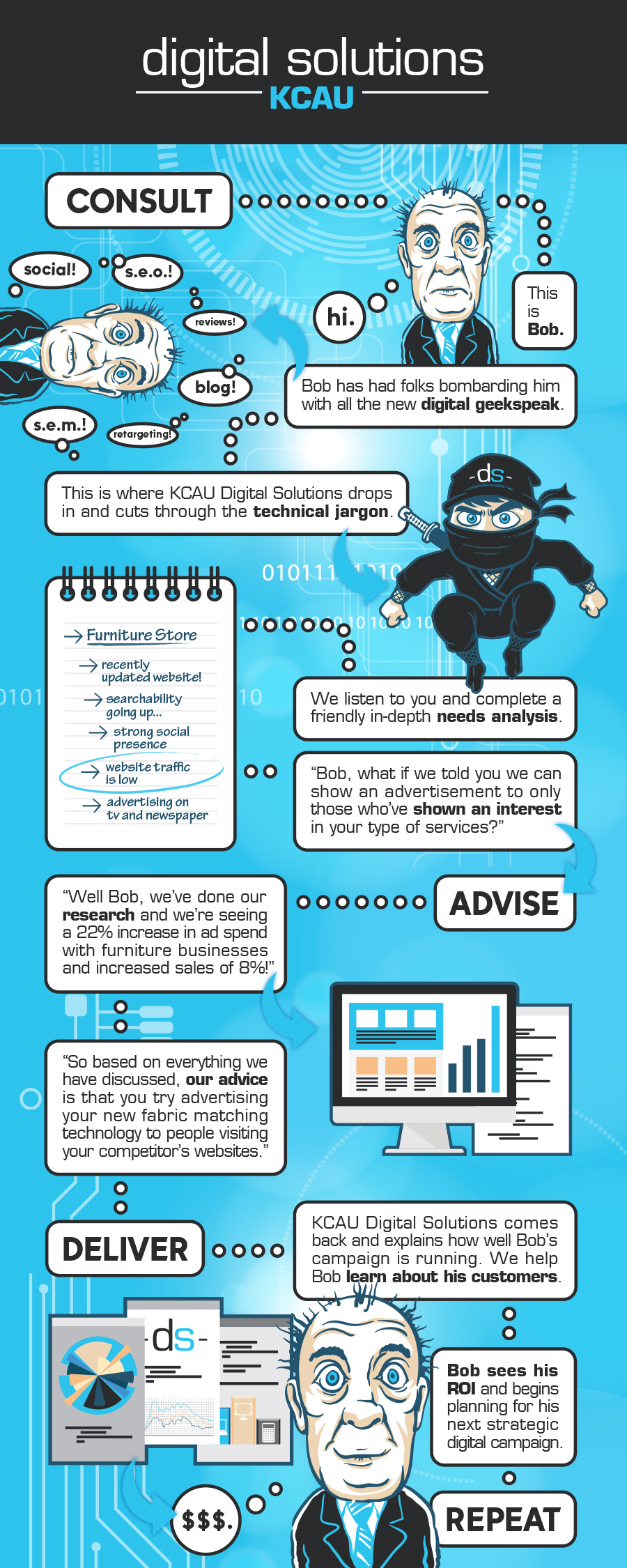 KCAU Digital Solutions, Sioux City, Iowa, Bob Infographic large, Targeted Advertising